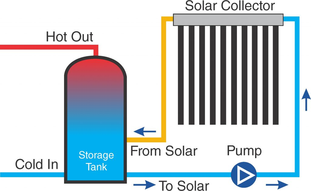 Apricus solar hot water system basic function diagram